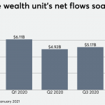 Ameriprise wealth unit finds bright spots amid lower earnings