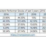 Consistent Performer Stocks of 5 Years (2016-2020)