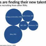 How independent advisors are getting recruited and paid now, in 5 charts