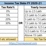 How to Save Income Tax in India?