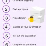 7 Steps on How to Apply for an SBA Loan
