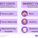How to Keep Your Direct vs. Indirect Costs Straight