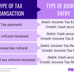 It's Tax Season—Time to Enter a Journal Entry for Income Tax Refund