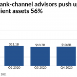 LPL adds a net 900 advisors as bank recruits fuel record