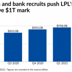 LPL's acquisition and recruiting supercharge firm's growth